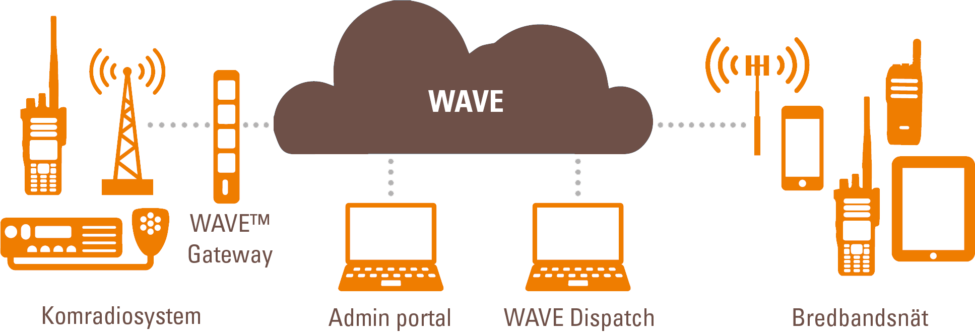 motorola-wave-oncloud-overview