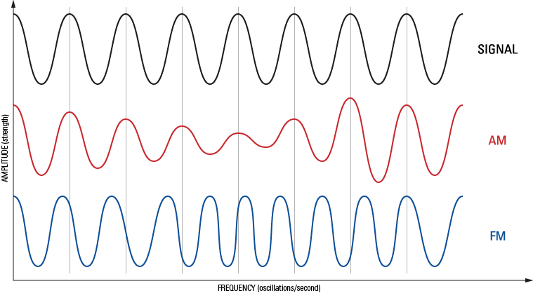 Modulation of radio waves