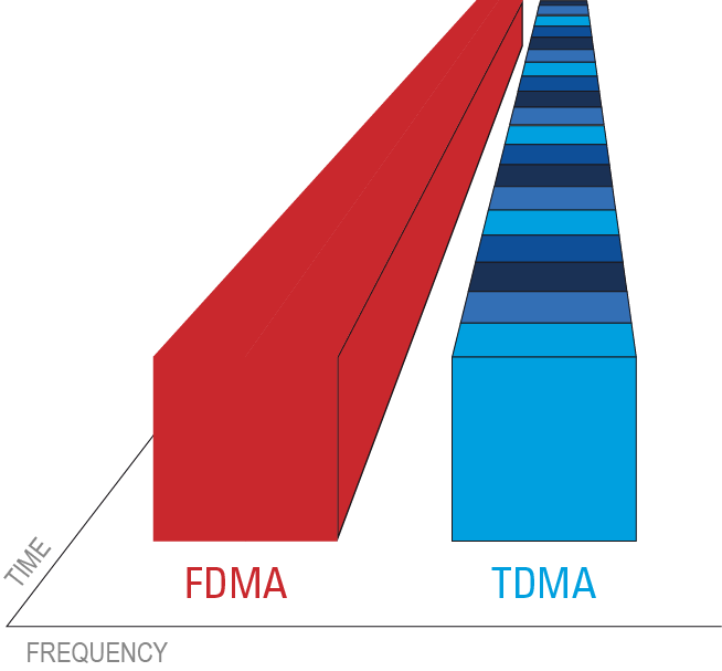 Illustration TDMA vs conventional